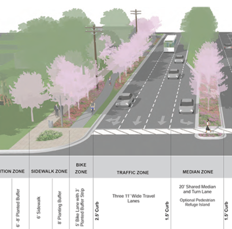 What element of the general street sections do you think is most important? View